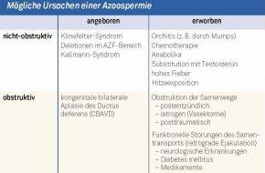 Andrologie: Diagnostisches Vorgehen bei einer Azoospermie