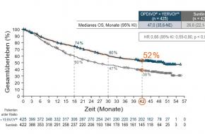 ADVERTORIAL: Fortgeschrittenes RCC: Langzeitdaten bestätigen gute Wirksamkeit von Nivolumab plus Ipilimumab